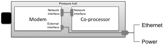 Block diagram of the custom modem with co-processor